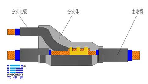 什么是预分支电缆?广东电缆厂家东佳信为您解答